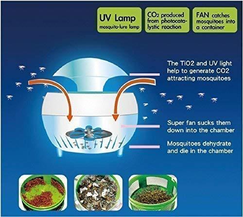 Mosquito Killer Lamps 2020
